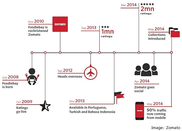 Zomato timeline Biz and Economics Pinterest Timeline - event timeline sample