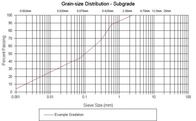 semi log graph paper for sieve analysis