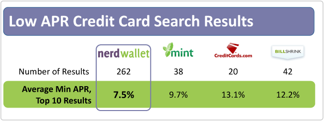 interest calculator credit card apr
