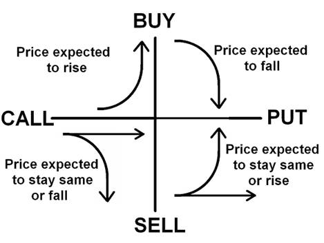 The Use of Options Contracts in Different Financial - how to buy options