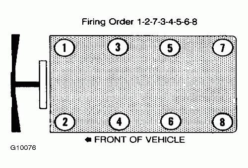 Ford Diesel Diagnostics Oregon Fuel Injection