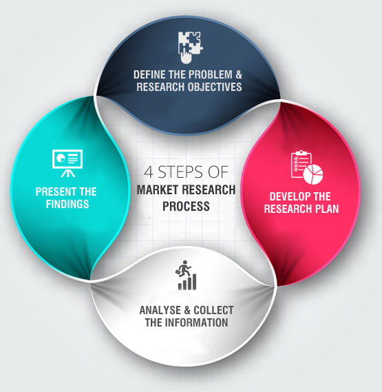 4-steps-market-research-processjpg (555×569) Research Pinterest - market research