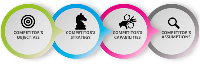 Competitor Analysis Services - Outsource2india