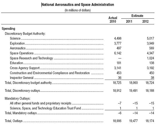 NASA Budget Proposal Summary \u2013 Parabolic Arc - budget proposal