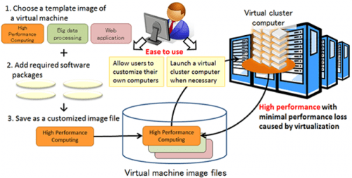 Figure 1 : Usage conceptual diagram of a virtual cluster-type computer
