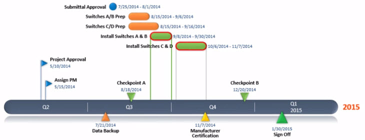 11 Project Timeline Tools To Create Visual Project Reports