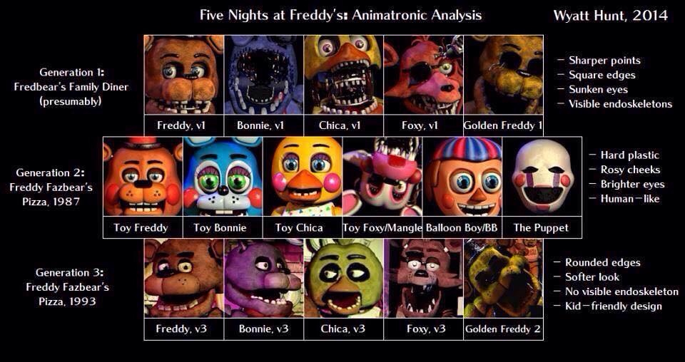 Pin by Berlyn Bankhardt on FIVE NIGHTS AT FREDDIES Pinterest - character analysis