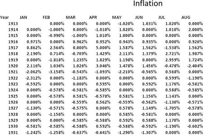 Inflation Calculator Template Simple Inflation Calculator Template