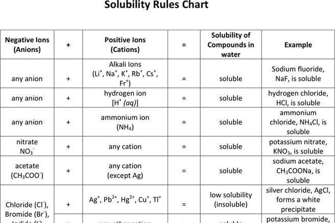 solubility chart example – Solubility Chart Example