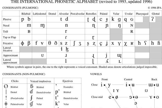 Phonetic Alphabet Chart Template - Design Templates