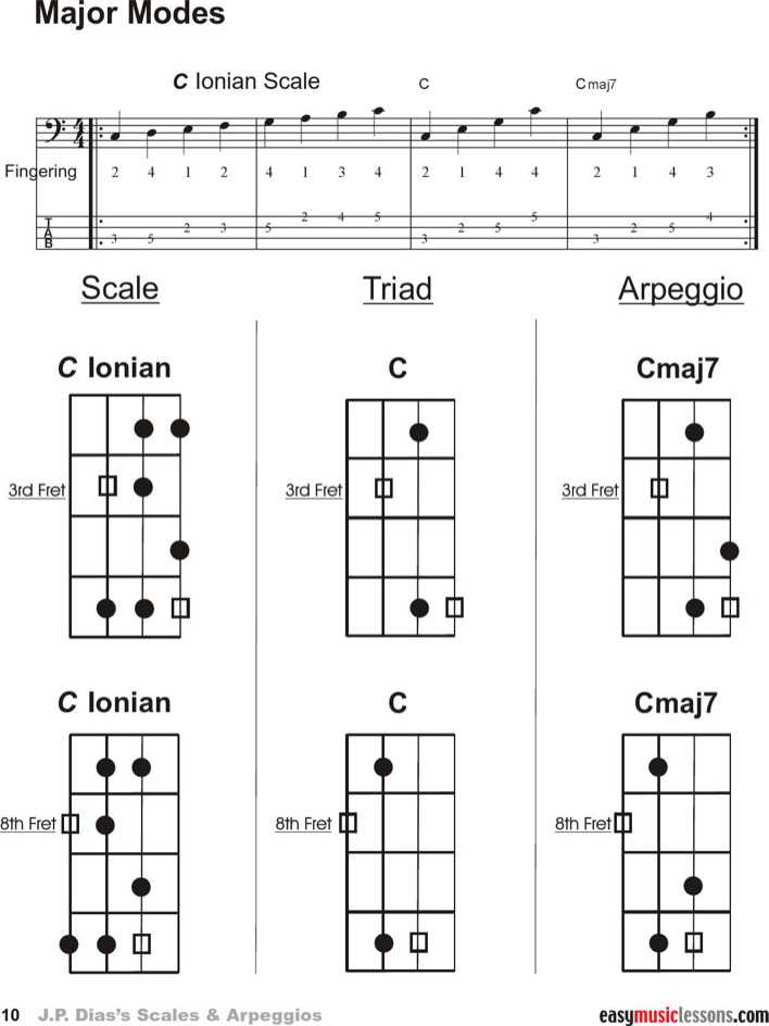 Guitar Chord Chart Templates 12 Free Word Pdf Documents In Blank