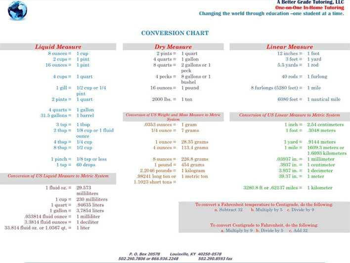 Liquid Measurements Chart Pyrex Prepware Cup Glass Measuring Cup