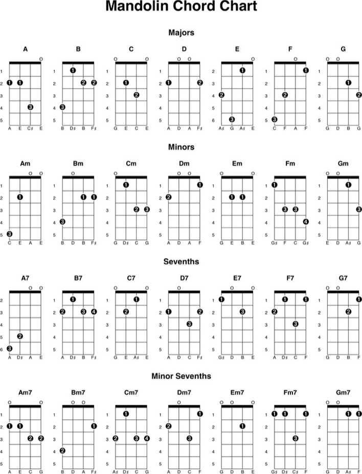 Mandolin Chord Chart 2 Download Free \ Premium Templates, Forms - mandolin chord chart