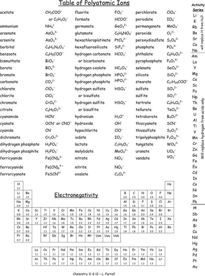 Polyatomic Ions Chart 2 Download Free  Premium Templates, Forms - poly atomic ions chart