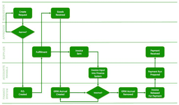 Flow Chart Templates Download Free  Premium Templates, Forms