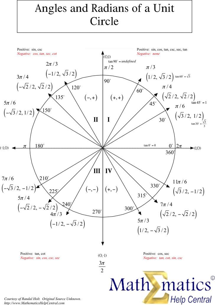 unit circle chart – Unit Circle Worksheet