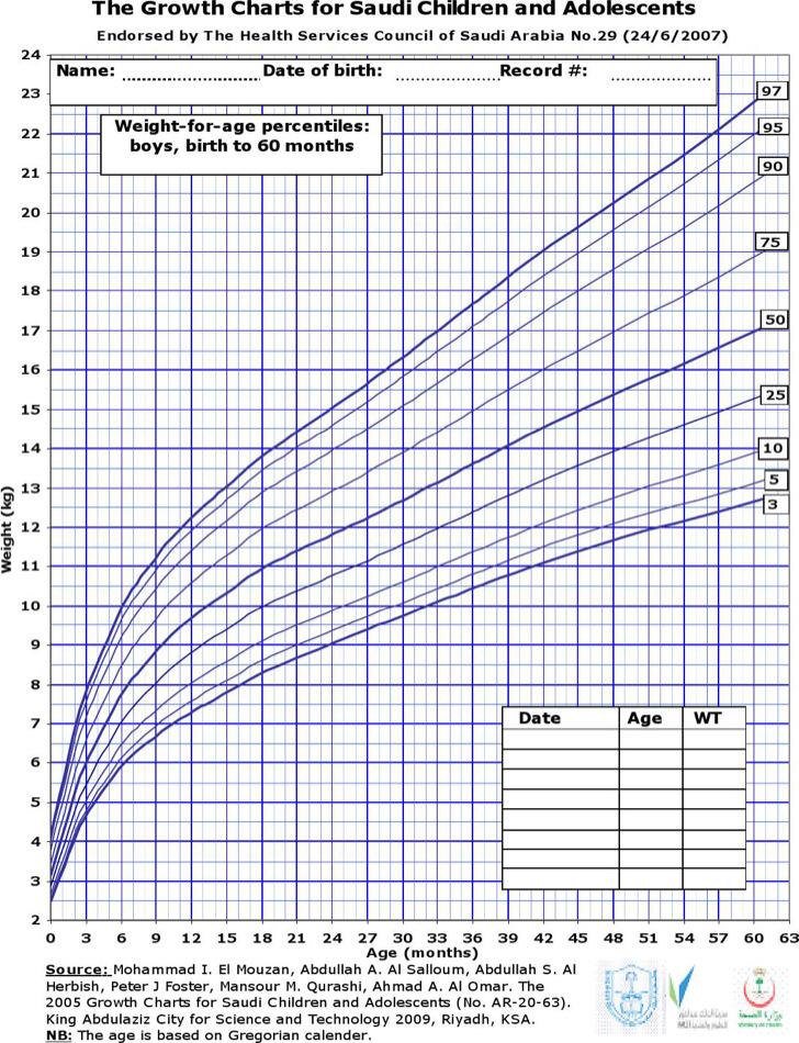 boys weight chart