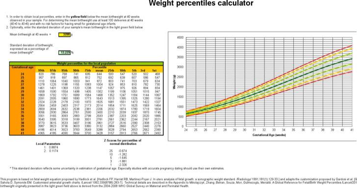 Breastfed Growth Chart Calculator - Rebellions
