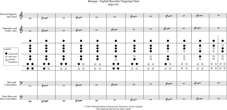 Recorder Finger Chart Download Free  Premium Templates, Forms