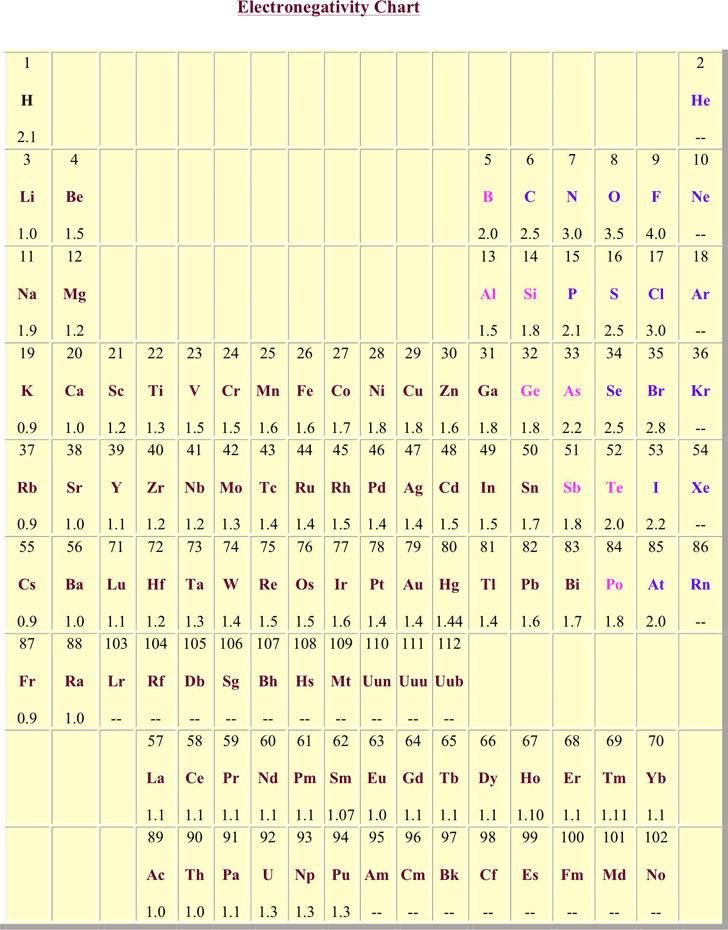 Electronegativity Chart Download Free  Premium Templates, Forms - electronegativity chart template