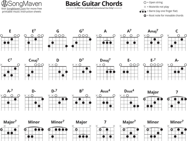 Chord Charts Examples In Word Pdf ophion