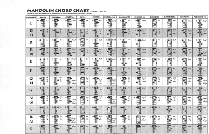 Mandolin Chord Chart Download Free  Premium Templates, Forms