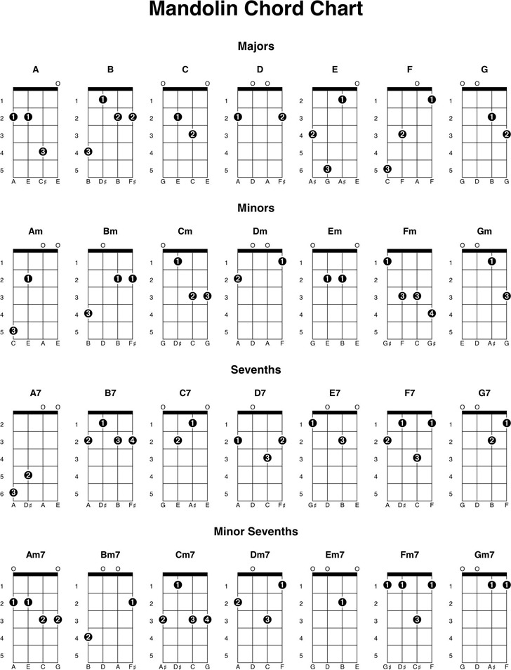 Mandolin Chord Chart Download Free  Premium Templates, Forms - mandolin chord chart