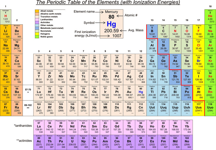 Modern Chemistry Chapter 5 The Periodic Ppt ~ Ionization Energy Chart - electronegativity chart template
