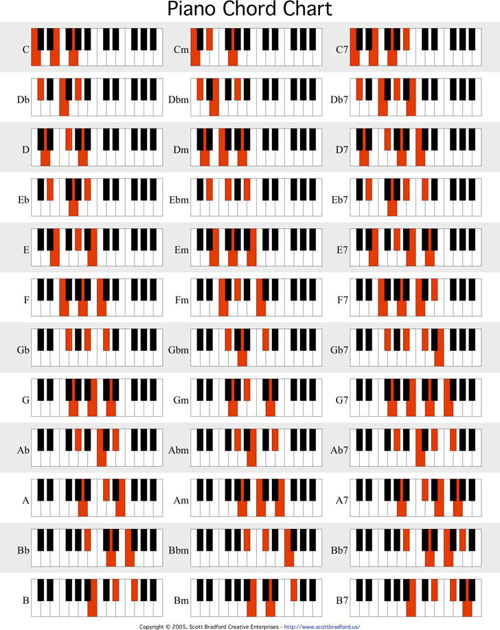 Piano Chord Chart Download Free  Premium Templates, Forms