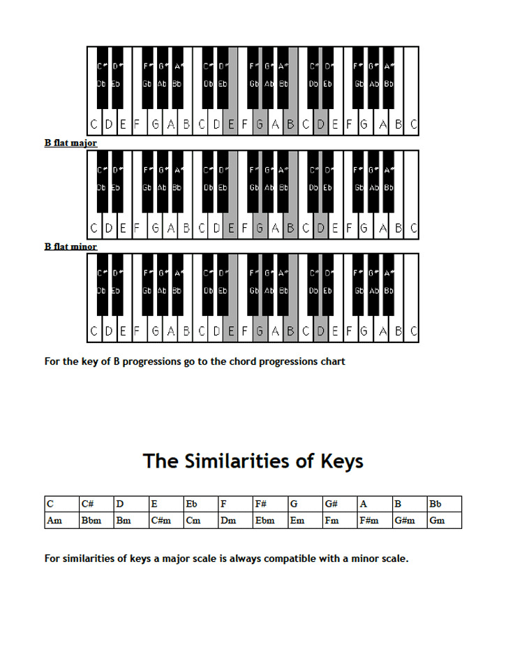 Piano Notes Chart Download Free  Premium Templates, Forms - piano notes chart
