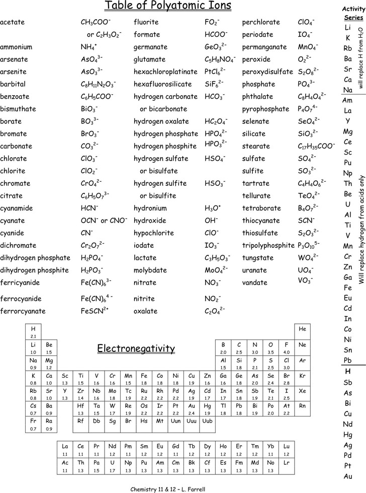Superior Polyatomic Ions Chart Download Free \ Premium Templates, Forms   Poly  Atomic Ions Chart Awesome Ideas