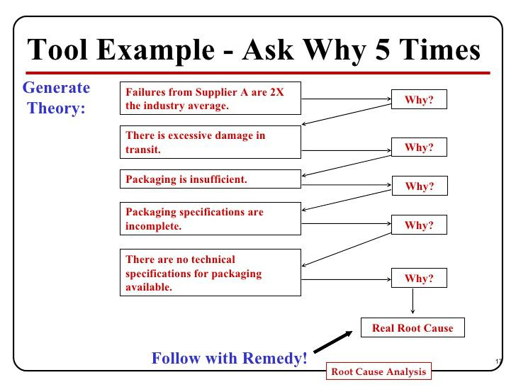 Root Cause Analysis Template Download Free \ Premium Templates - root cause analysis sample