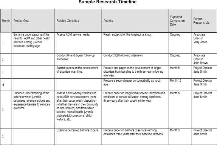 Research Timeline Template  MayotteOccasionsCo