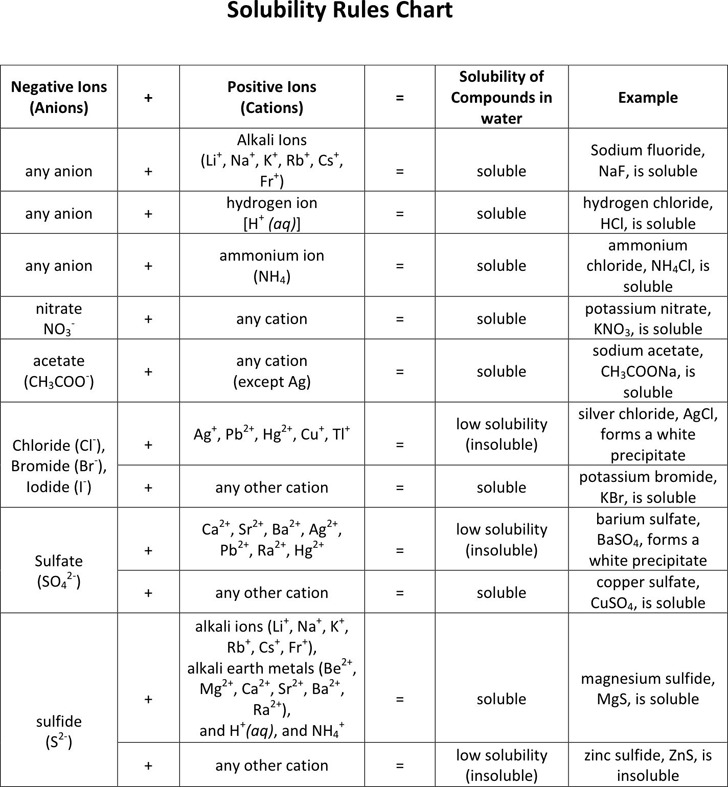 Solubility Rules Chart Download Free  Premium Templates, Forms - solubility chart example