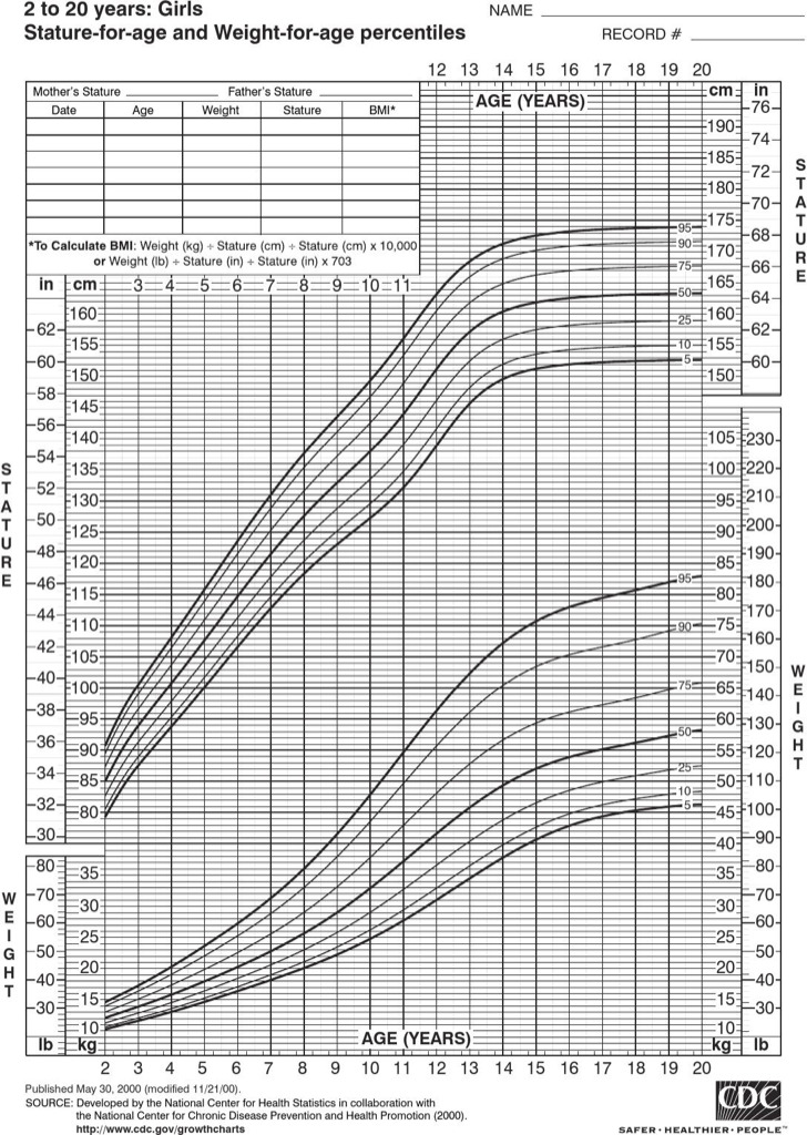 height and weight chart for toddler - Eczasolinf - cdc growth chart template