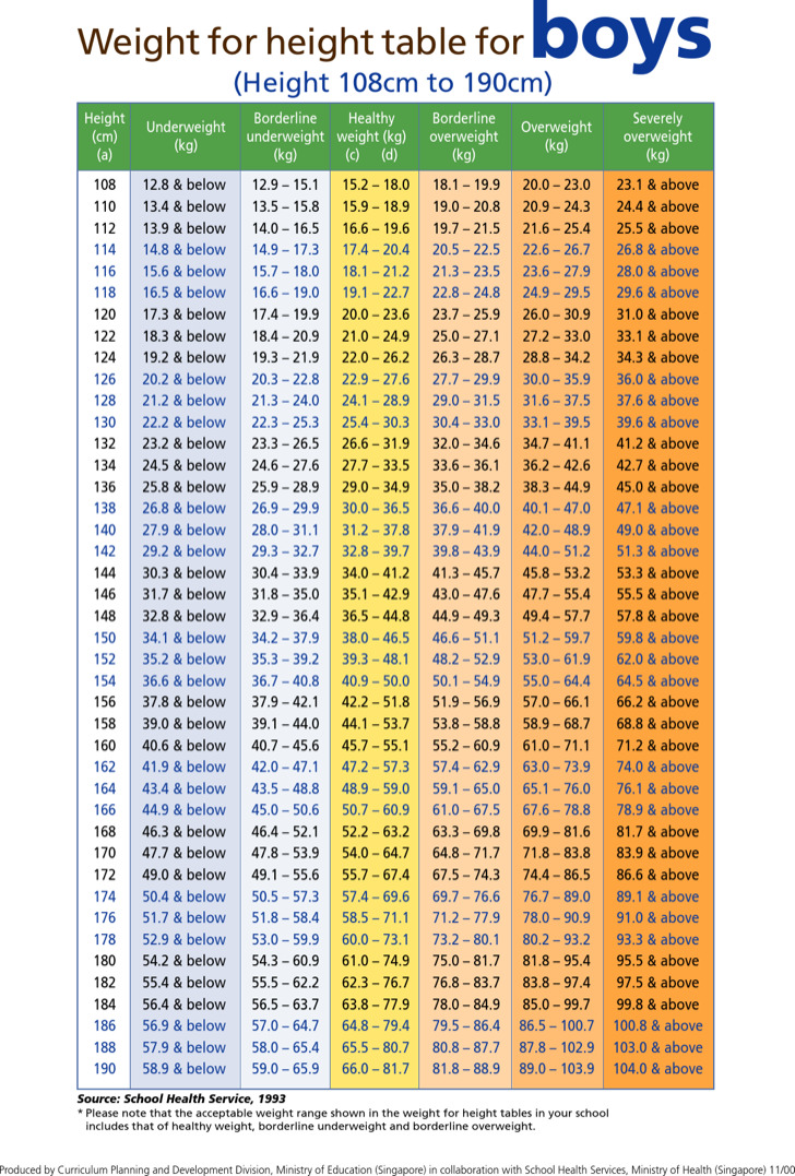 Ideal Weight Chart Boys Gallery - chart design for project