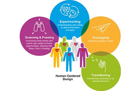 Mayo Clinic CFI Design In Health Care