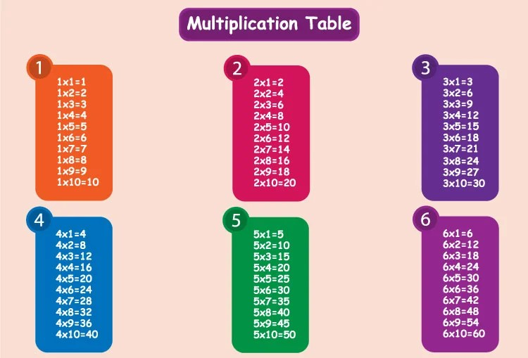 C Program to Generate Multiplication Table - multiplication table
