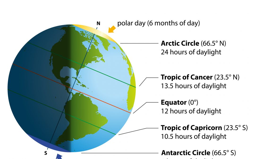 What You Need to Know About the Summer Solstice and Sleep