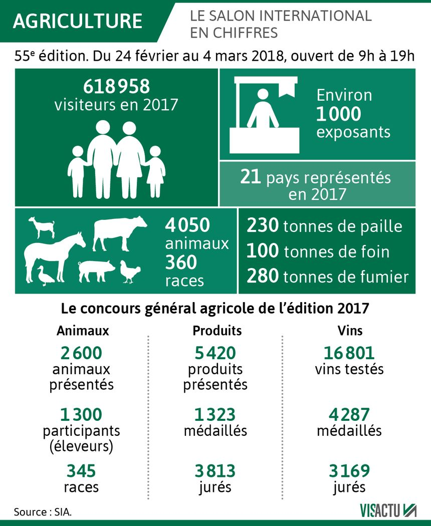 Le Salon De L Agriculture A Paris Plus De 4 000 Animaux Et 1 000 Exposants Le Salon De L