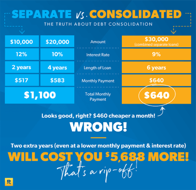 The Truth About Debt Consolidation | DaveRamsey.com