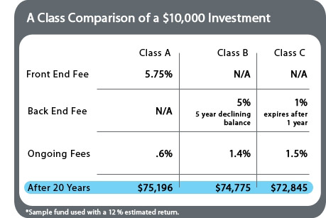 Don\u0027t Be Confused By Mutual Fund Fees! DaveRamsey