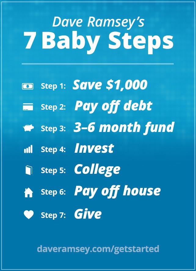 Dave Ramsey\u0027s 7 Baby Steps DaveRamsey
