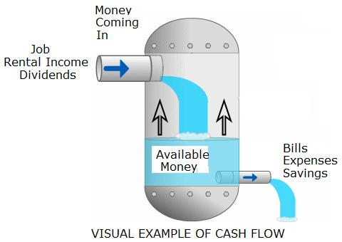 The Importance of Cash Flow Forecasting - cash flow business
