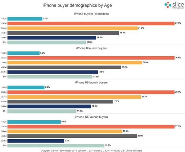 iphone-se-customer-age-slice-data