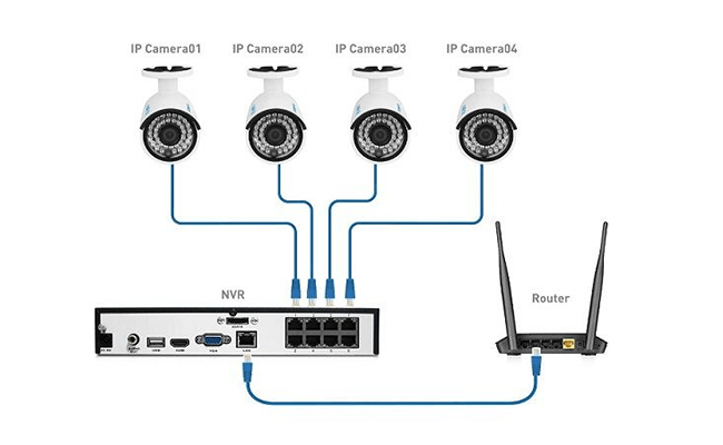 DVR vs NVR, Which One Is Better - Reolink Blog