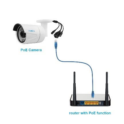 How to Set Up, Connect and Record a CCTV Security Camera without