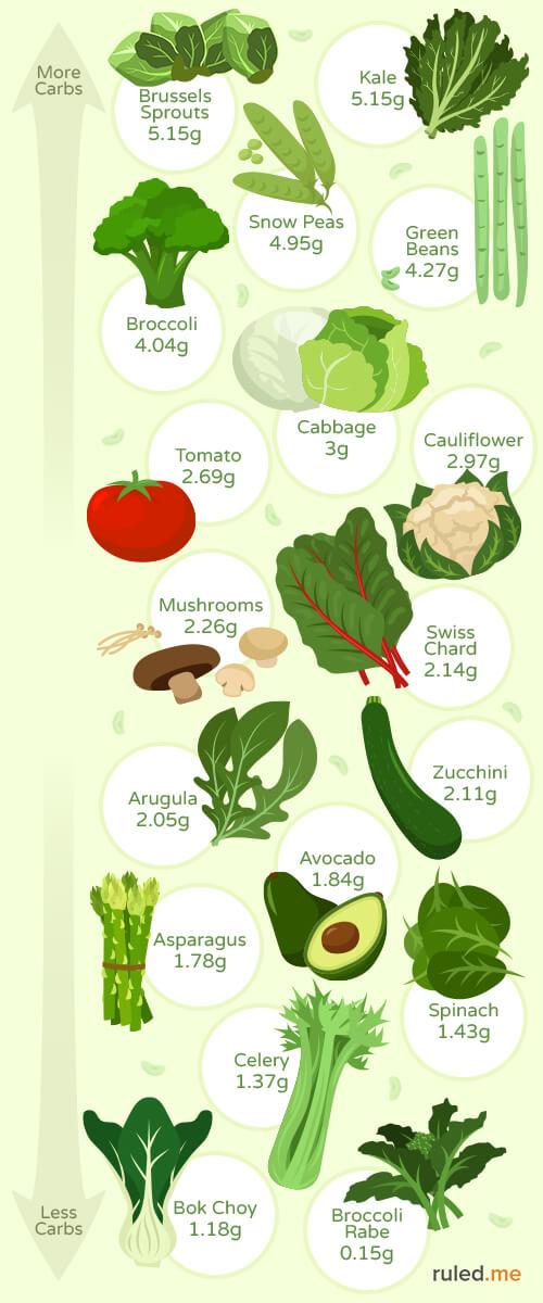 Atkins Carb Chart Unique Low Carb Food List Low Carb Eating