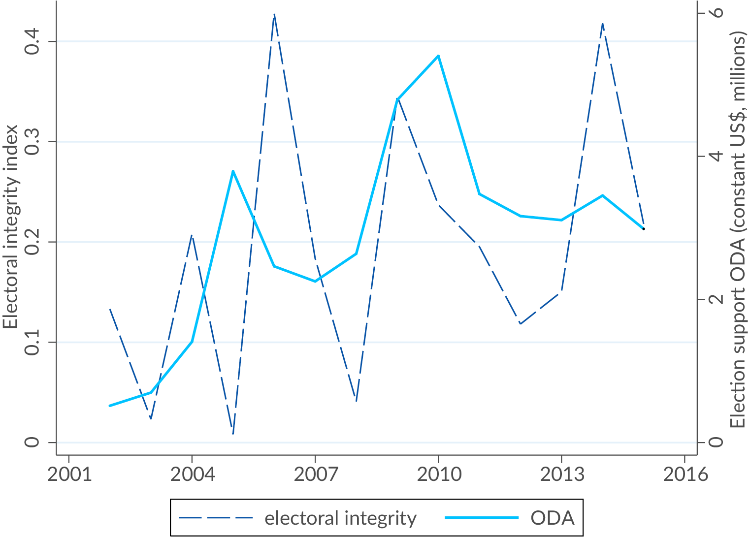 Cash Pool Oecd Promoting Electoral Integrity Through Aid Analysis And Advice For