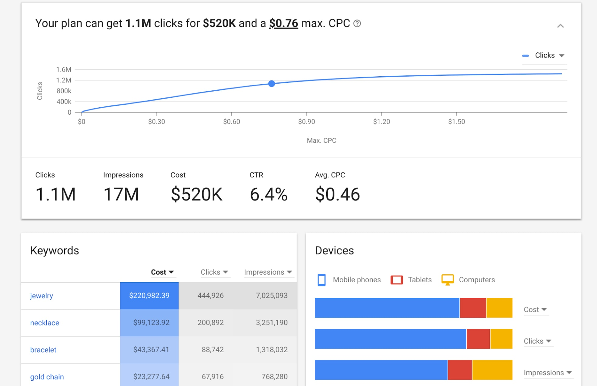 Google Adwords Keywords Google Adwords Releases New Keyword Planner Tool Mediastreet